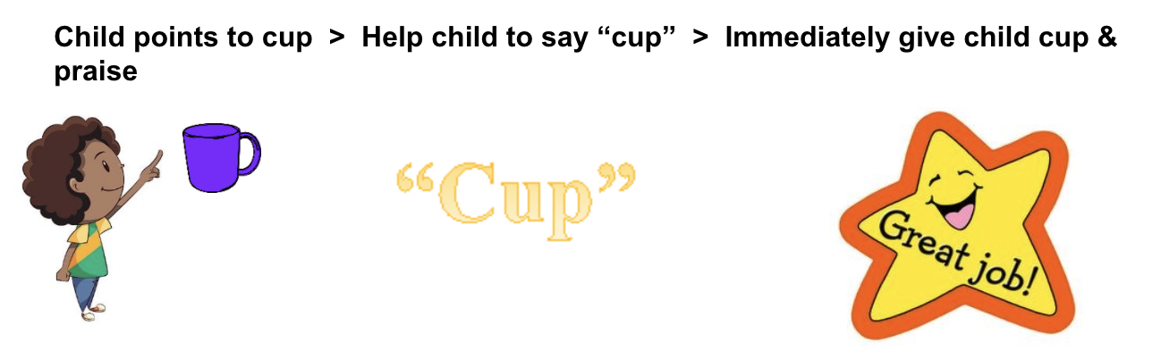 left is child pointing to purple cup, middle says cup in quotation marks, right is yellow and orange star smiling and saying Great job!
